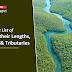 Complete List of Rivers with their Lengths, Origins and Tributaries