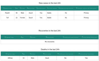 http://www.moh.gov.sa/en/CCC/PressReleases/Pages/statistics-2016-12-19-001.aspx