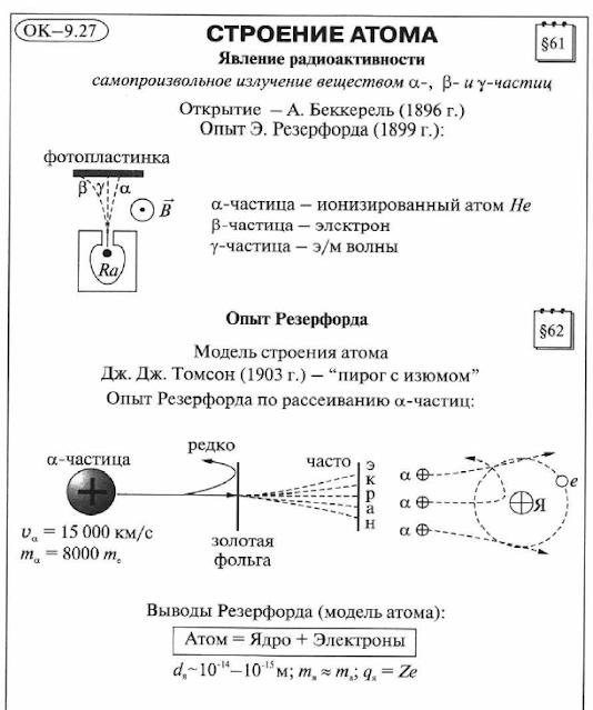 анализ контрольной работы радиоактивность модели атомов