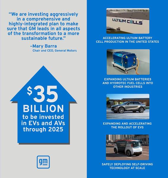 GM aumenta investimentos em elétricos até 2025 depois de lucro surpreender