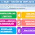 ACTIVIDAD 6. LA INVESTIGACIÓN DE MERCADOS DE ALIBABA, COCA-COLA, UBER Y NESTLÉ