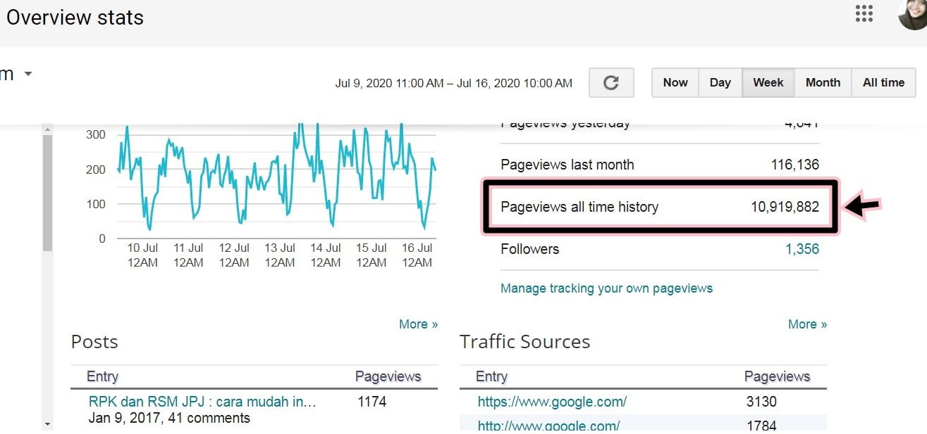 total pageviews blog 10.9 juta dah