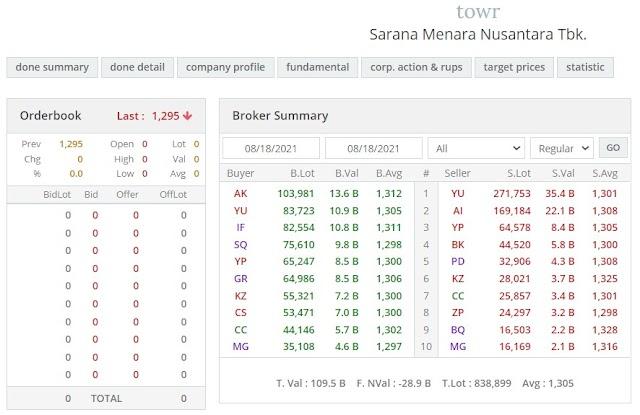 Top 5 Broker Summary PT Sarana Menara Nusantara (TOWR)