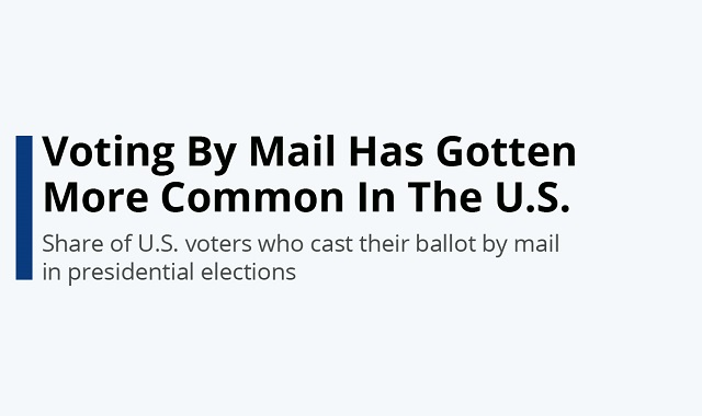 Voting by mail in the US to become more common