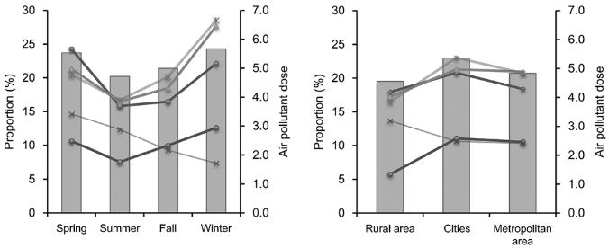 図:大気汚染と脳卒中 季節と地域