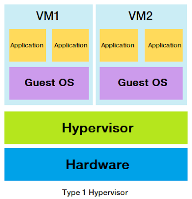 What is Hypervisor?, Type 1 Hypervisor