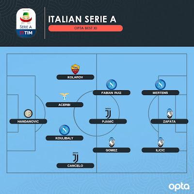 Роналду не попал в символическую сборную сезона Серии А по версии Opta