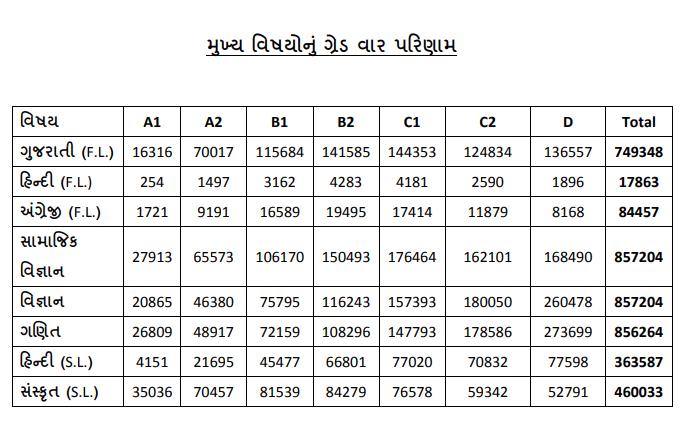GSEB Standard 10th Result and Result Book late Out