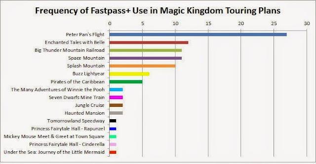 FastPass+ para o MagicKingdom 2014