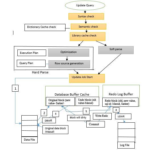 Oracle Update Statement Architecture