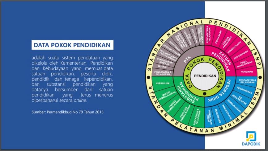 Isilah-Data-Dapodik-Sesuai-Fakta
