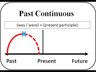 Past Continuous Tense in Bangla