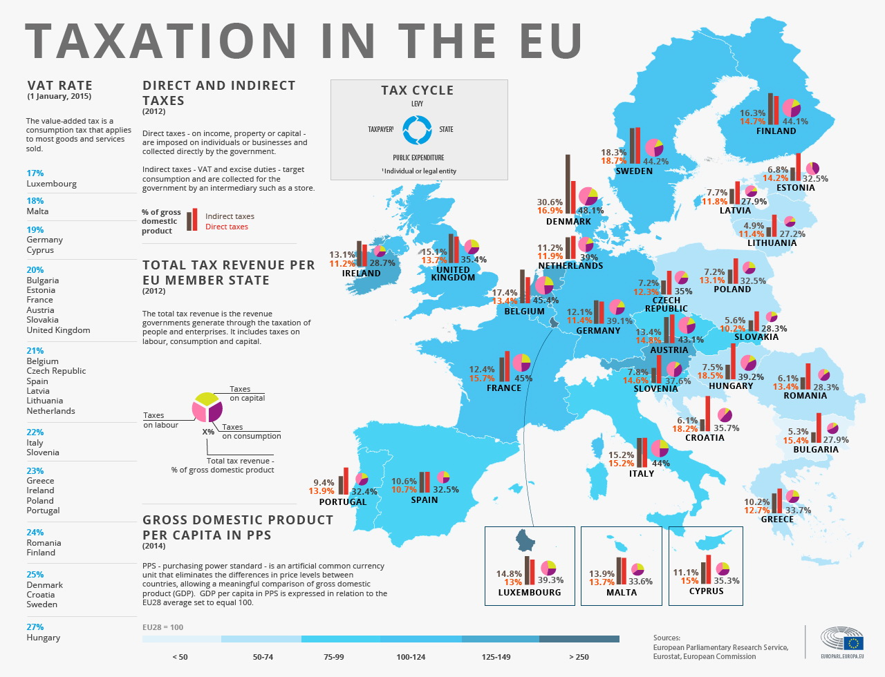 Taxation in the Europe Union