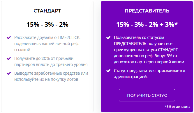 time2click отзывы
