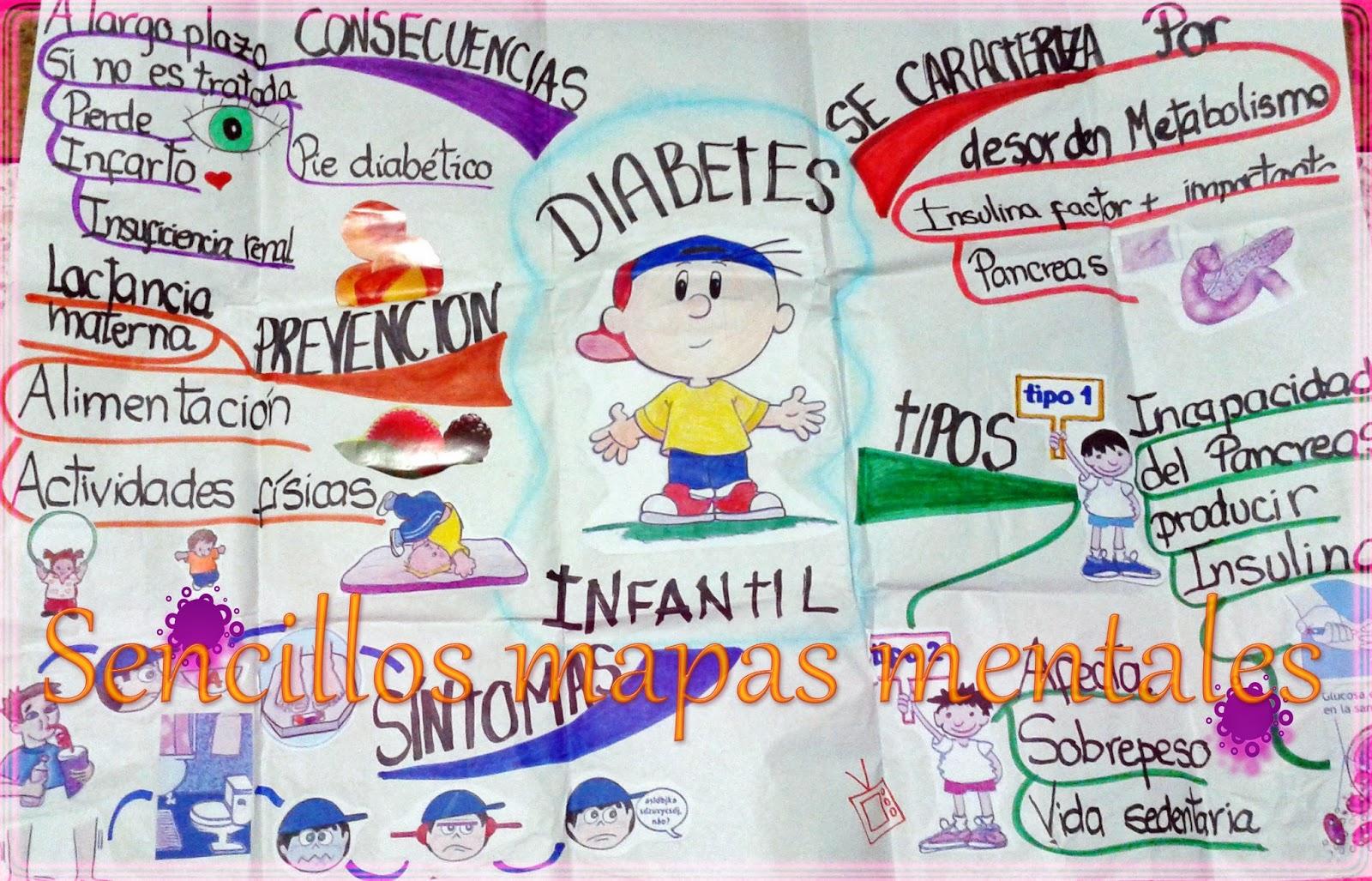 Libreta De Dibujo Con Dibujos Infant: Sencillos Mapas Mentales
