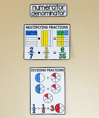 multiplying and dividing fractions with visual models on a 6th grade math word wall