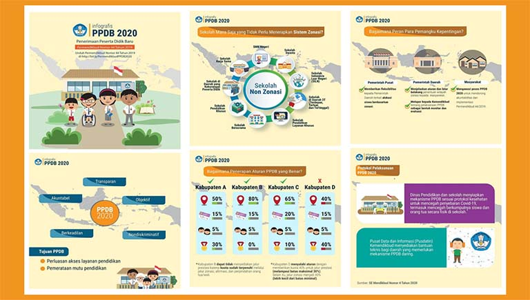 Inilah Permendikbud Tentang Penerimaan Peserta Didik Baru (PPDB) Tahun 2020