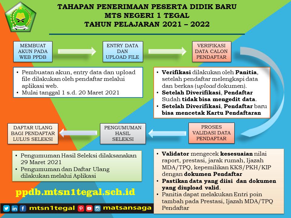 Jasa Website Aplikasi PPDB