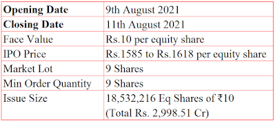 CarTrade Tech limited IPO