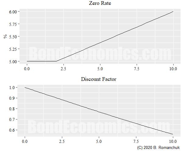 Figure: Zero curve and discount curve