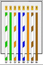 ujung B pada warna kabel cross