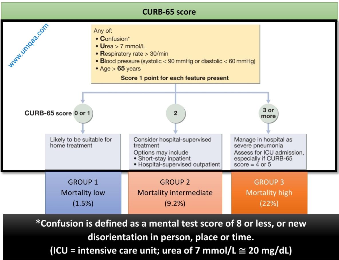 CURB-65 score for pneumonia patients