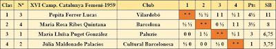 XVI Campeonato Femenino de Catalunya 1959, clasificación final por orden de puntuación