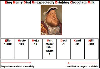 King Henry Died Drinking Chocolate Milk Grams