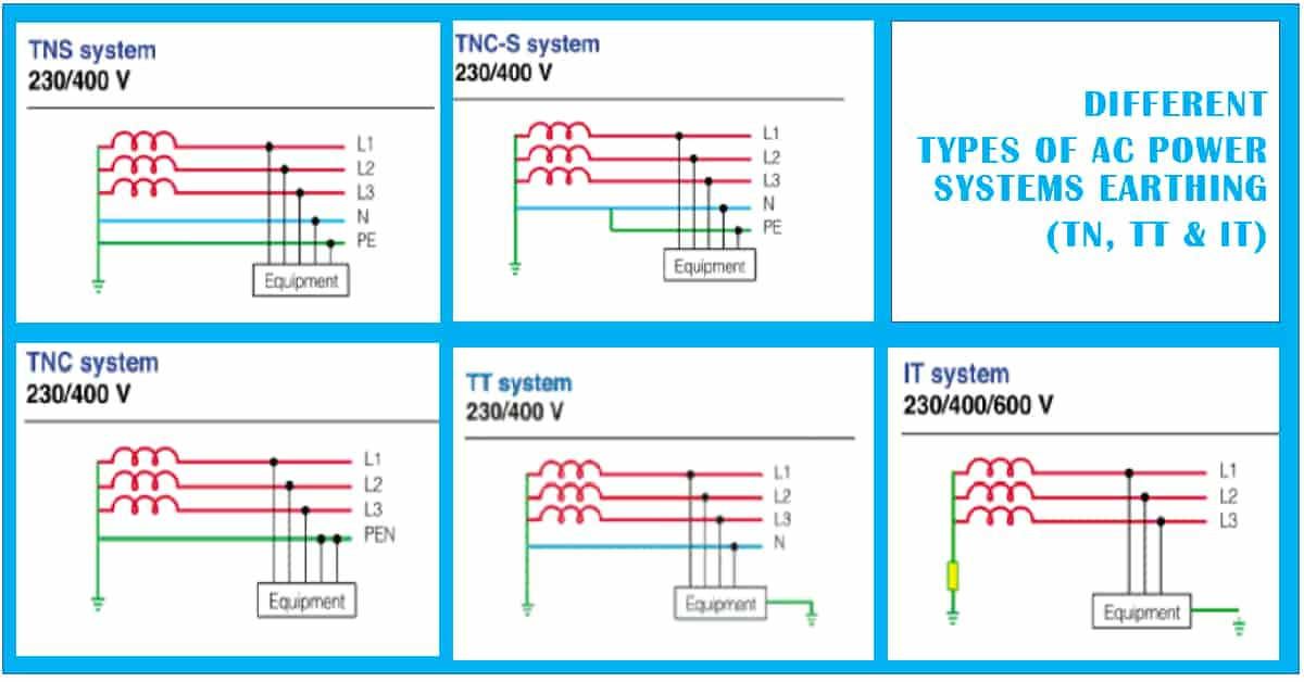 different-AC-Power-Systems-TN-TT-IT-earthing-1