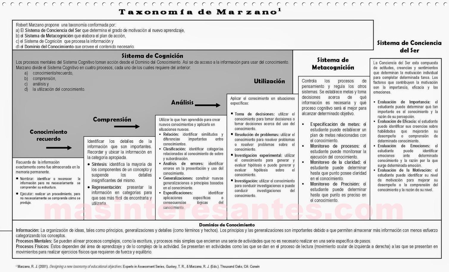 Taxonomía de R. Marzano