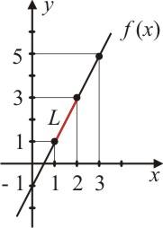figura6-como-calcular-o-comprimento-de-um-arco-de-curva-atraves-do-calculo-diferencial-e-integral