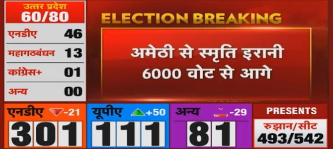 Lok Sabha Chunav 2019 Live Result