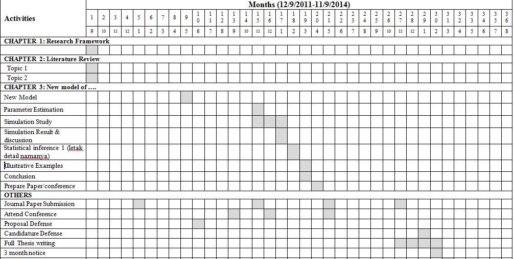 gantt chart for phd research proposal graduate school