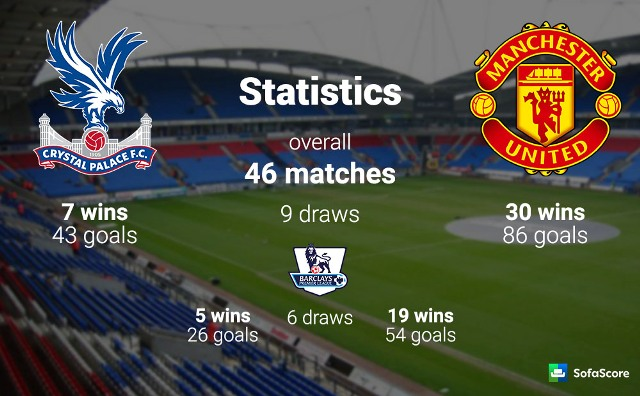 Head To Head Manchester United vs Crystal Palace