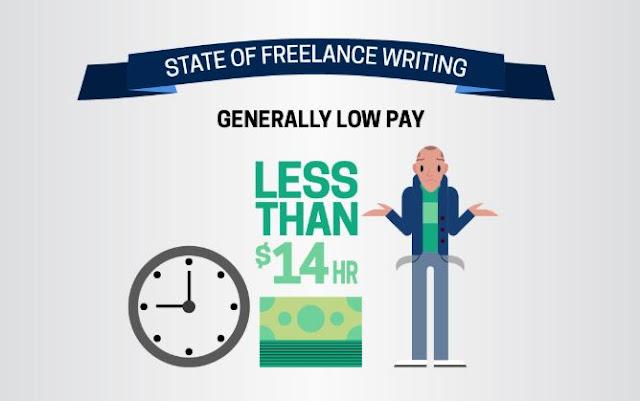 Cuanto cobra un redactor freelance en Estados Unidos