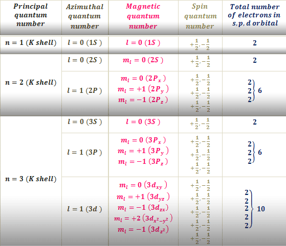 How to find the quantum numbers of atomic orbitals?