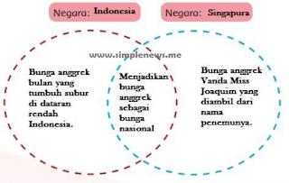 persamaan karakteristik yang dimiliki oleh kedua negara indonesia dan singapura www.simplenews.me