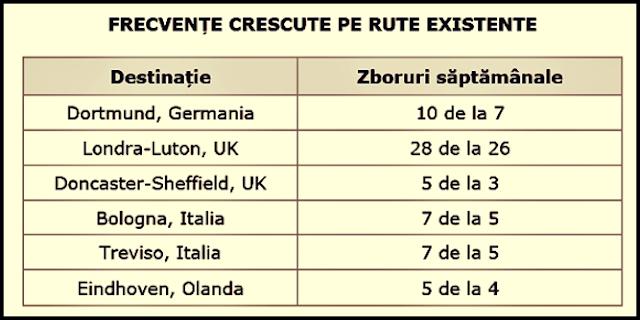 lista wizz air program zboruri low cost 2019 cu frecventa crescuta