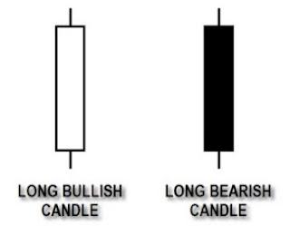 Long Candlestick Pattern