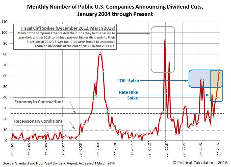 Monthly Number of Public U.S. Companies Announcing Dividend Cuts,  January 2004 through February 2016
