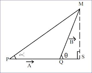 सदिश राशियों का संकलन (जोड़ना) : गणितीय विधि