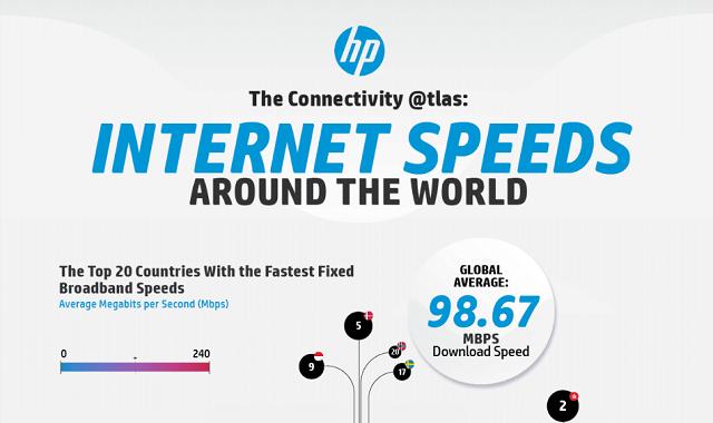 The Connectivity @tlas: Internet Speeds Around the World