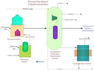 Process flow sheet of propylene production from refinery gas polypropylene