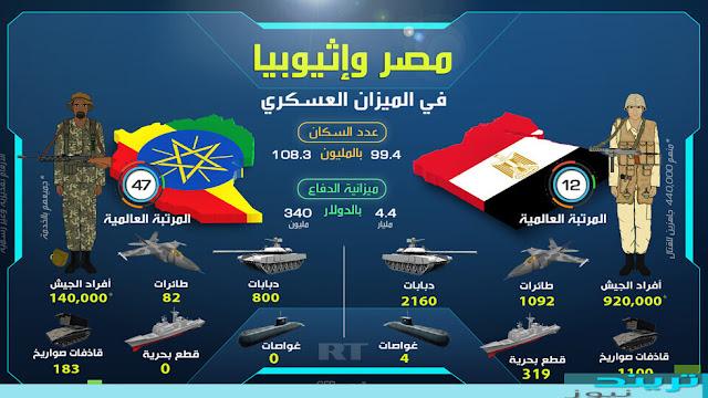 مصر وإثيوبيا في الميزان العسكري تعرف على من اقوى