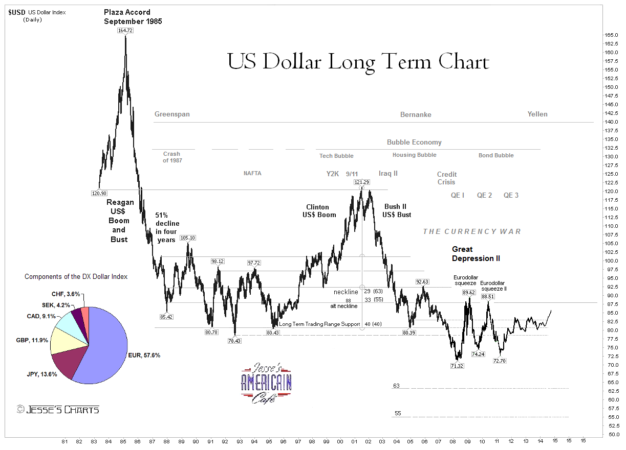Us Dollar Long Term Chart By Jesse