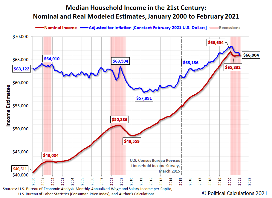 Median Household Income in the 21st Century: Nominal and Real Modeled Estimates, January 2000 to February 2021