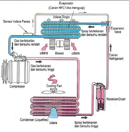 Air Conditioner Ac Air Conditioner