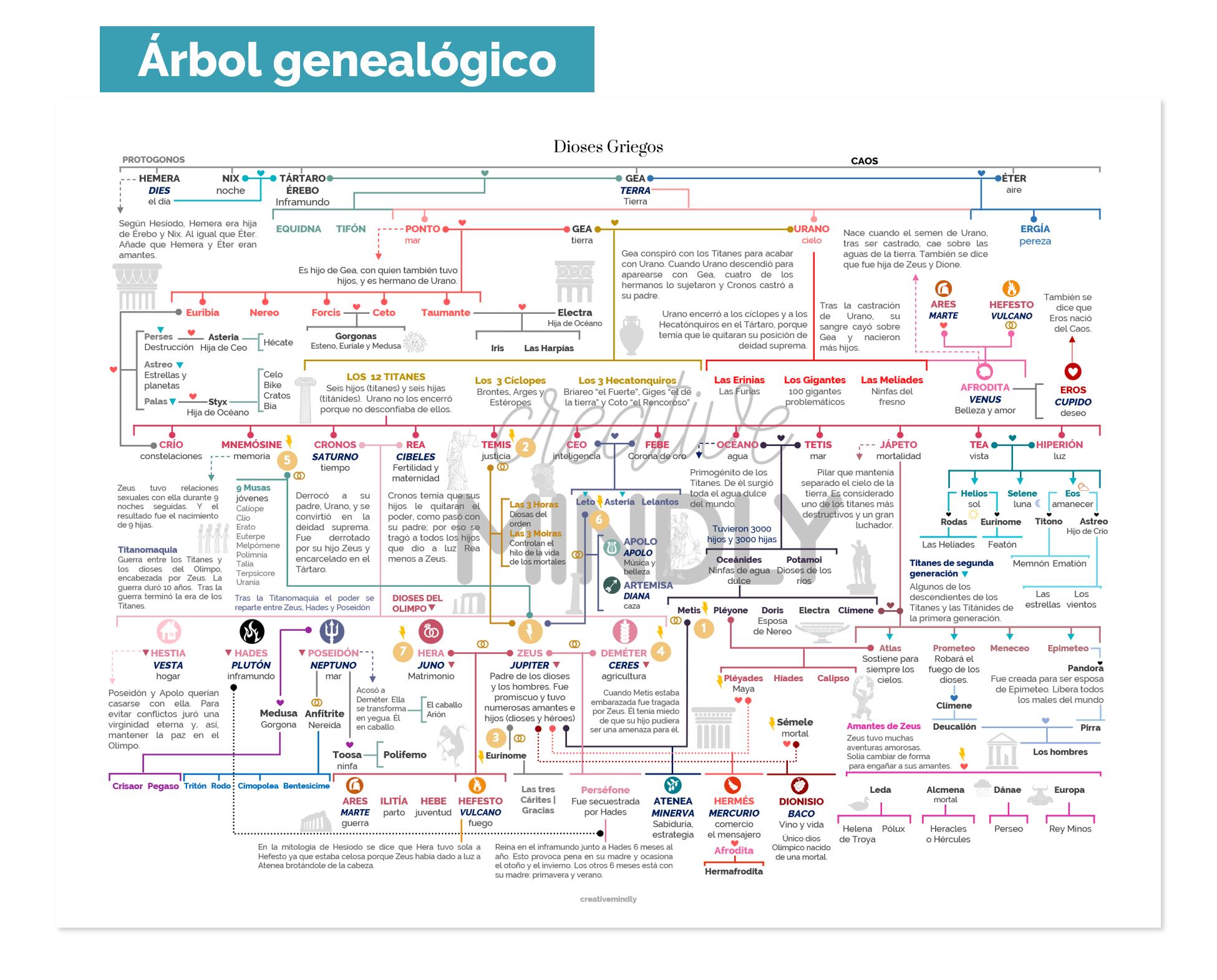 ARBOL GENEALOGICO DIOSES GRIEGOS