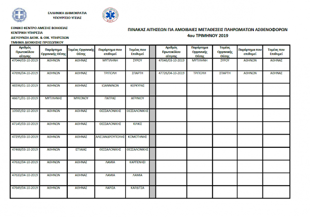 Πίνακας αιτήσεων για αμοιβαίες μεταθέσεις 4ου τριμήνου 2019