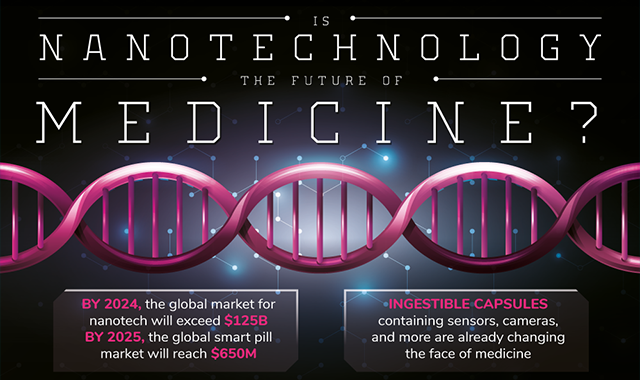 The Future Of Nanotech In Medicine